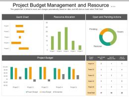 Project Budget Management And Resource Allocation Dashboard