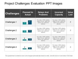 Project Challenges Evaluation Ppt Images