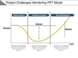 Project Challenges Monitoring Ppt Model