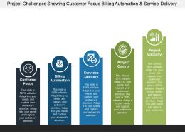 Project Challenges Showing Customer Focus Billing Automation And Service Delivery