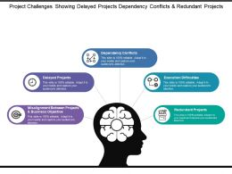 Project Challenges Showing Delayed Projects Dependency Conflicts And Redundant Projects