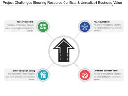 Project Challenges Showing Resource Conflicts And Unrealized Business Value