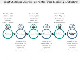 Project Challenges Showing Training Resources Leadership And Structural