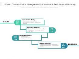 Project Communication Management Processes With Performance Reporting