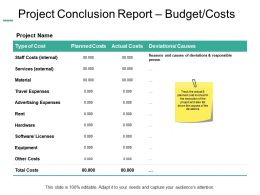 Project Conclusion Report Budget Costs Material Ppt Powerpoint Presentation Demonstration