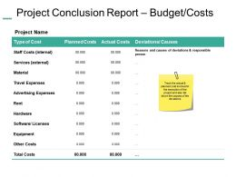 Project Conclusion Report Budget Costs Ppt Summary Example Introduction