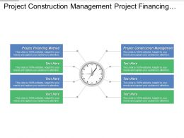 Project Construction Management Project Financing Methods Purchase Order Flow Cpb