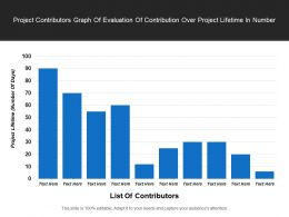 Project Contributors Graph Of Evaluation Of Contribution Over Project Lifetime In Number