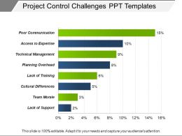 Project Control Challenges Ppt Templates