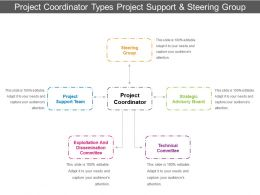 Project Coordinator Types Project Support And Steering Group