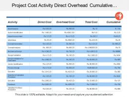 Project Cost Activity Direct Overhead Cumulative Total Cost Table