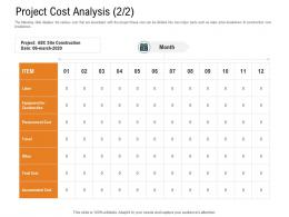 Project Cost Analysis Equipment Ppt Powerpoint Presentation Model Graphics Tutorials