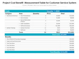 Project Cost Benefit Measurement Table For Customer Service System