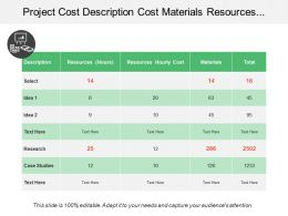 Project Cost Description Cost Materials Resources Research Total