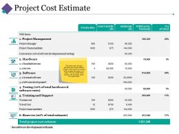 Project Cost Estimate Ppt Outline Example Introduction