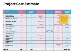 Project Cost Estimate Ppt Powerpoint Presentation Portfolio Picture