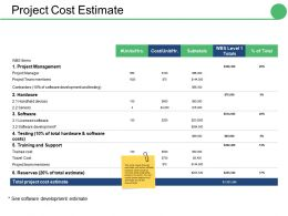 Project Cost Estimate Ppt Professional Background