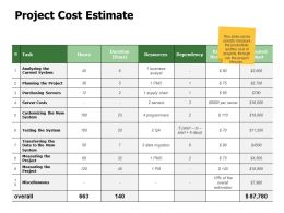 Project Cost Estimate Testing Ppt Powerpoint Presentation Ideas Introduction