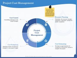 Project Cost Management Control M860 Ppt Powerpoint Presentation Outline Tips