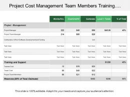 Project Cost Management Team Members Training Support Unit Reserves