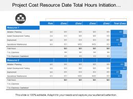 Project Cost Resource Date Total Hours Initiation Planning