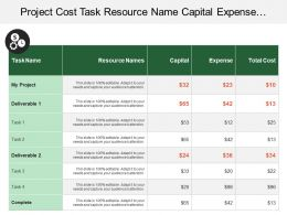 Project Cost Task Resource Name Capital Expense Total Deliverable