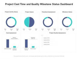 Project Cost Time And Quality Milestone Status Dashboard