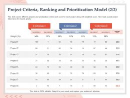 Project Criteria Ranking And Prioritization Model Audiences Ppt Powerpoint Shapes