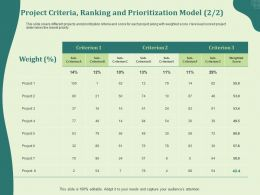 Project Criteria Ranking And Prioritization Model L2004 Ppt Powerpoint Presentation Portfolio Ideas
