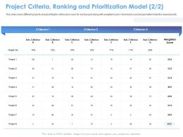 Project Criteria Ranking And Prioritization Model M1557 Ppt Powerpoint Presentation Summary Slide