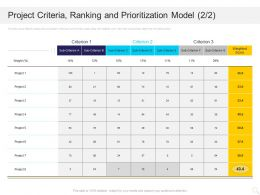 Project Criteria Ranking And Prioritization Model Score Ppt Powerpoint Presentation Gallery Show