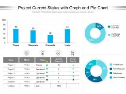 Project Current Status With Graph And Pie Chart
