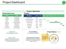 Project Dashboard Ppt Gallery Slides