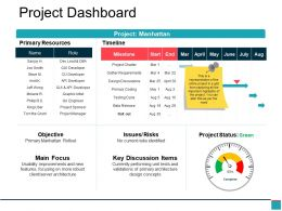 Project Dashboard Ppt Model