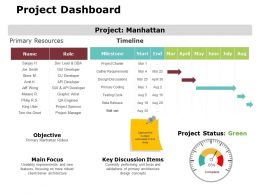 Project Dashboard Ppt Powerpoint Presentation Gallery Show