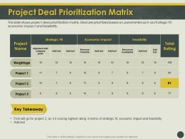 Project Deal Prioritization Matrix Fit Ppt Powerpoint Presentation Show Design Ideas