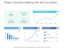 Project Decision Making With Ad Conversion