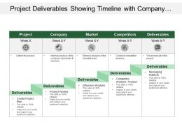 Project Deliverables Showing Timeline With Company Market And Competitors