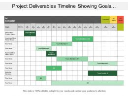 Project Deliverables Timeline Showing Goals And Project Status