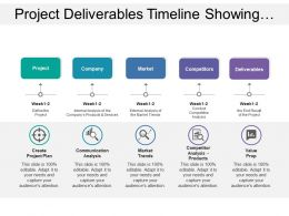 Project Deliverables Timeline Showing Market And Competitor Analysis With Deliverables