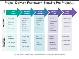 Project Delivery Framework Showing Pre Project Initiation Delivery And Close