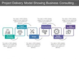 Project Delivery Model Showing Business Consulting Project Management And Design