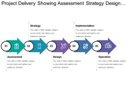 Project Delivery Showing Assessment Strategy Design Implementation And Operation