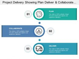 Project Delivery Showing Plan Deliver And Collaborate