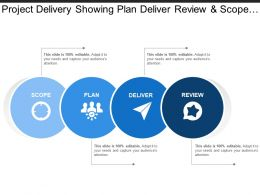 Project Delivery Showing Plan Deliver Review And Scope