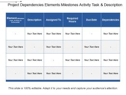 Project Dependencies Elements Milestones Activity Task And Description