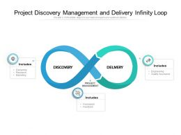 Project Discovery Management And Delivery Infinity Loop
