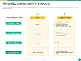 Project Escalation Matrix If Needed How To Escalate Project Risks Ppt Styles