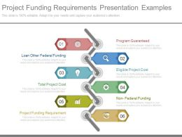 Project Funding Requirements Presentation Examples