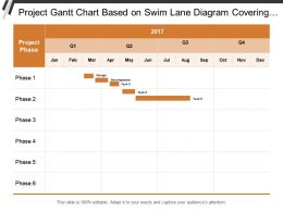Project Gantt Chart Based On Swim Lane Diagram Covering Project Duration Of Each Phases